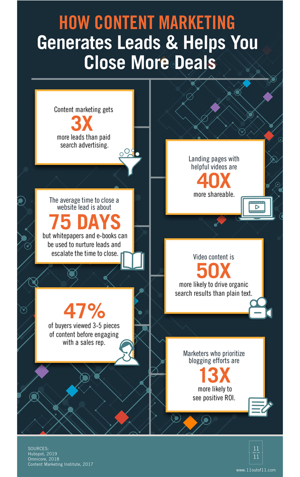 How content marketing generates leads and helps you close more deals